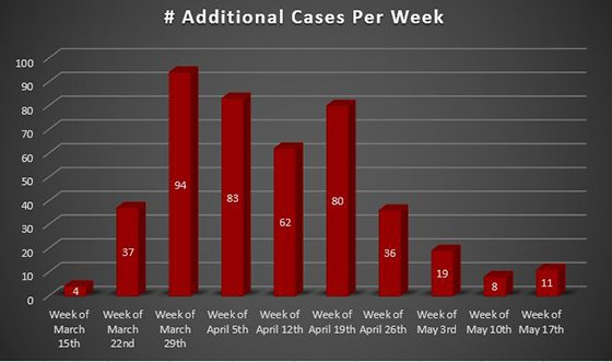 Weekly Increase COVID-19 Cases Westmoreland County, PA
