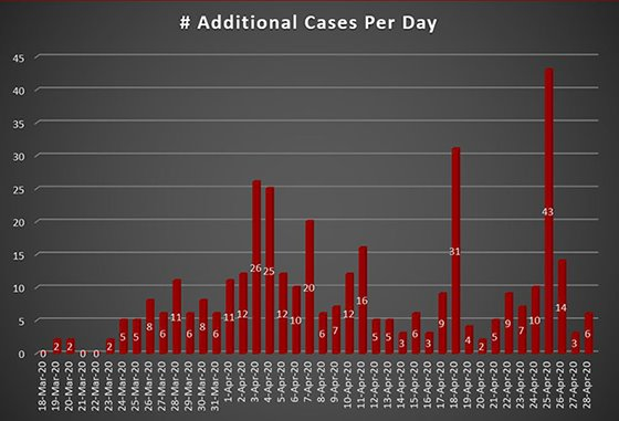 Daily Increase COVID-19 Cases Westmoreland County PA