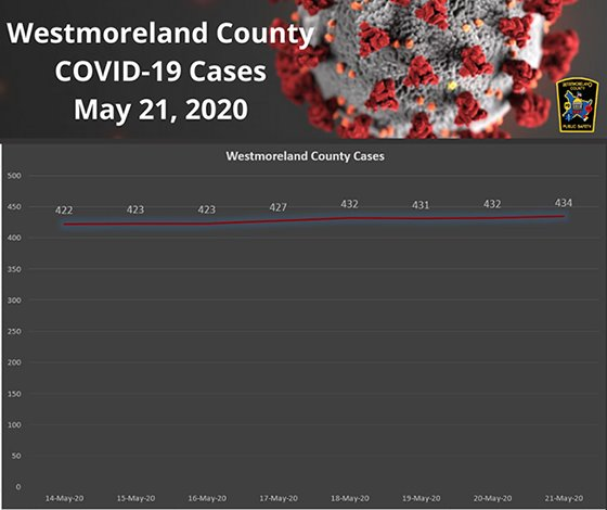 Westmoreland County, PA COVID19 Cases May 21, 2020