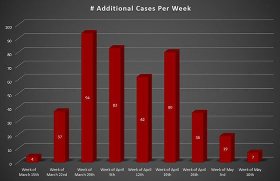 Weekly Increase COVID-19 Cases in Westmoreland County PA since May 10, 2020