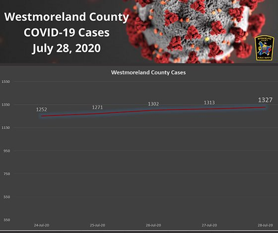 Westmoreland County PA COVID19 Cases July 28, 2020