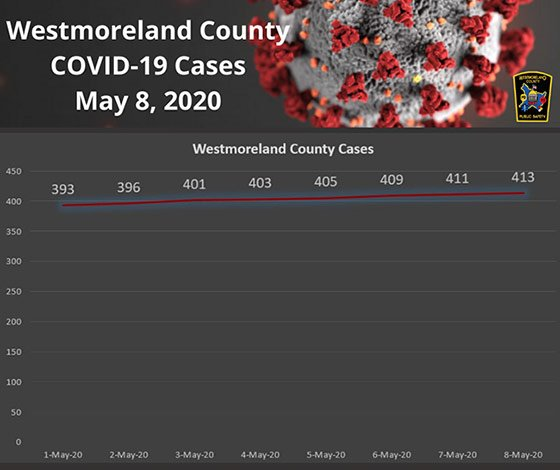 Westmoreland County PA COVID-19 Cases May 8, 2020