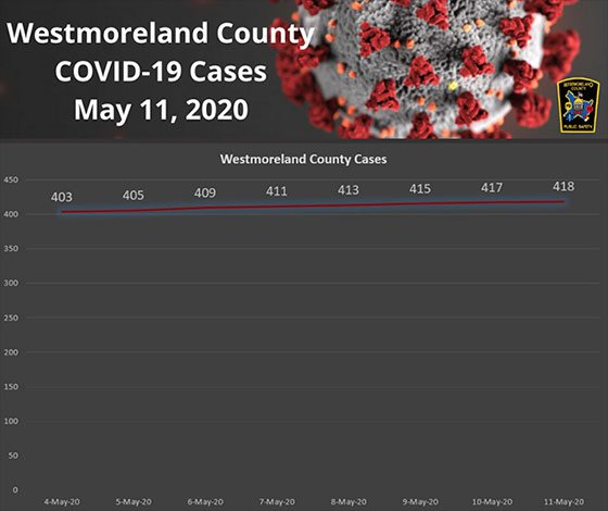 Westmoreland  County PA COVID19 Cases May 11, 2020