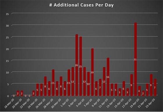 Daily Increase COVID-19 Cases in Westmoreland County, PA