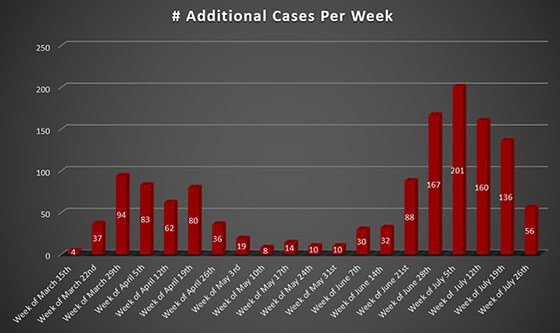 Weekly Increase Westmoreland County COVID-19 Cases July 28, 2020