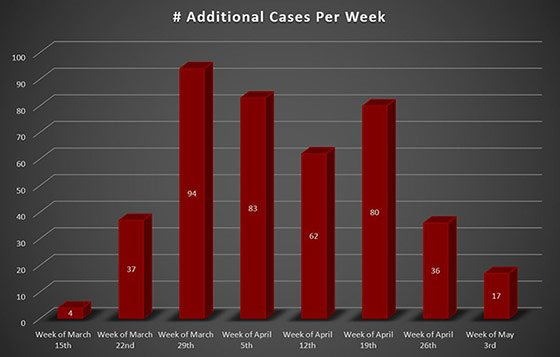 Weekly Increase COVID-19 Cases in Westmoreland County PA