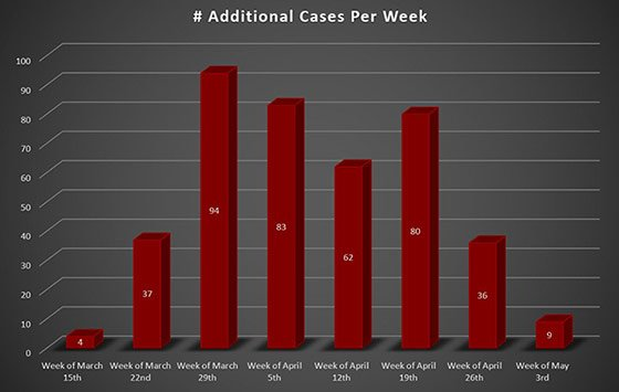 Weekly Increase Westmoreland County PA COVID-19 Cases since May 3, 2020