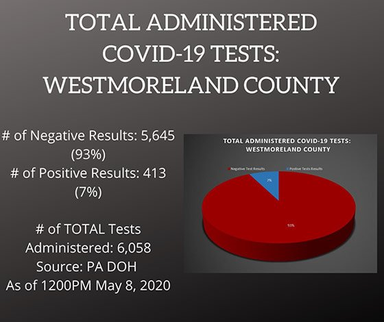 Testing COVID-19 Cases Westmoreland County PA as of May 8, 2020