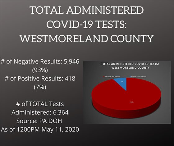 Testing COVID-19 Cases in Westmoreland County, PA as of May 11, 2020