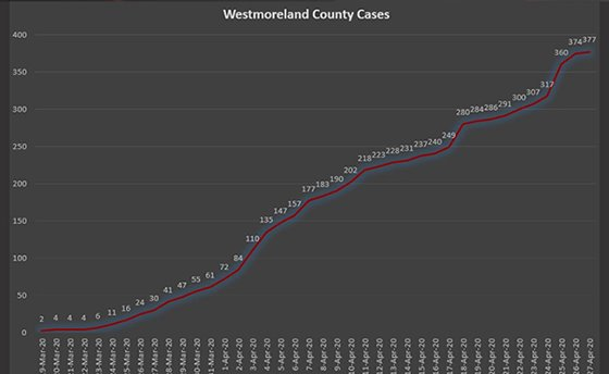 Westmoreland County PA COVID-19 Cases Apr 27, 2020