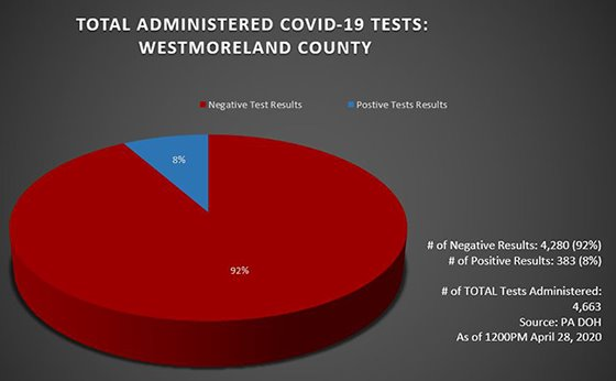 COVID-19 Testing in Westmoreland County, PA