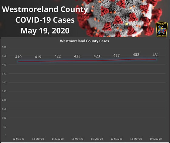 Westmoreland County PA Cases May 19, 2020