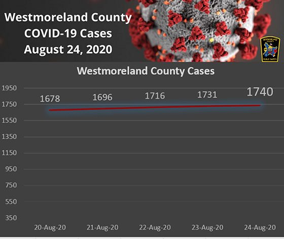 Westmoreland County COVID-19 Cases August 24, 2020