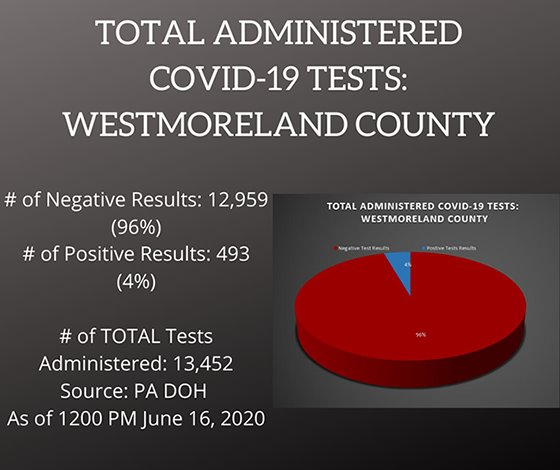 Testing COVID-19 Cases in Westmoreland County PA June 16, 2020
