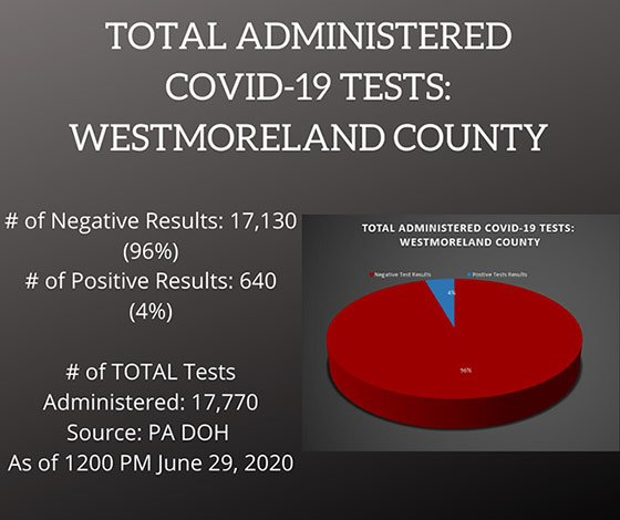 Testing COVID-19 Cases Westmoreland County, PA June 29, 2020