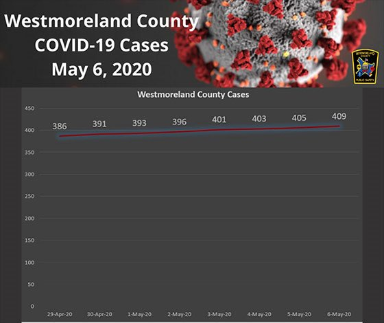 Westmoreland County PA COVID-19 Cases May 6, 2020