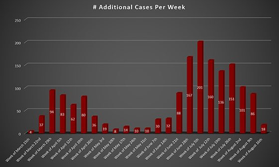 Weekly Increase Westmoreland County, PA COVID-19 Cases