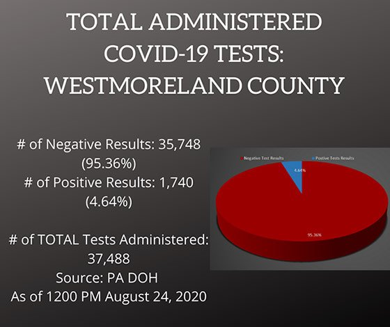 Testing COVID-19 Cases Westmoreland County, PA August 24, 2020