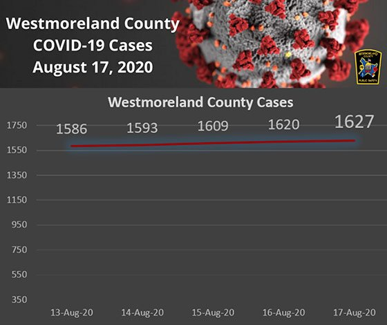 Westmoreland County COVID-19 Cases August 17, 2020