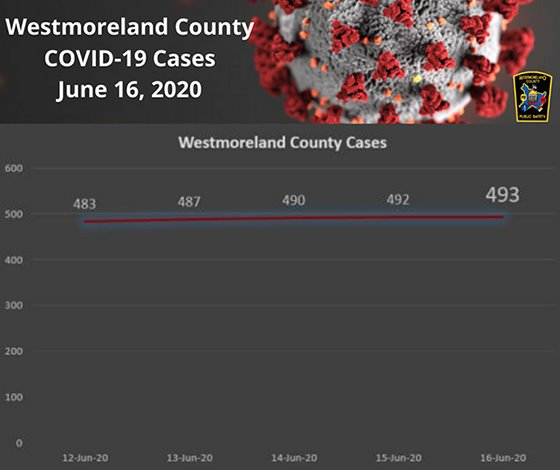 Westmoreland County PA COVID-19 Cases June 16, 2020