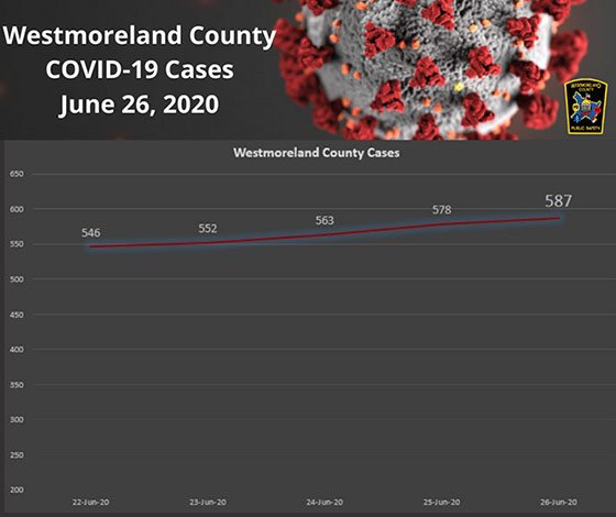Westmoreland County COVID-19 Cases June 26, 2020