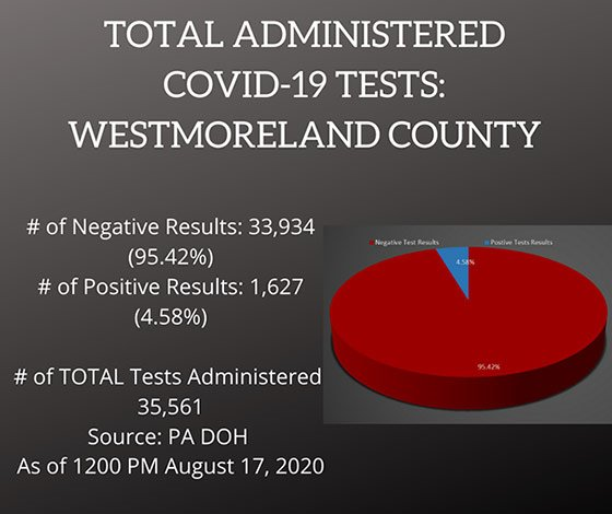 Testing COVID-19 Cases Westmoreland County, PA August 17, 2020