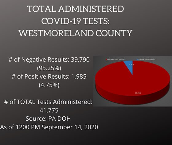 Testing COVID-19 Cases Westmoreland County, PA September 14, 2020