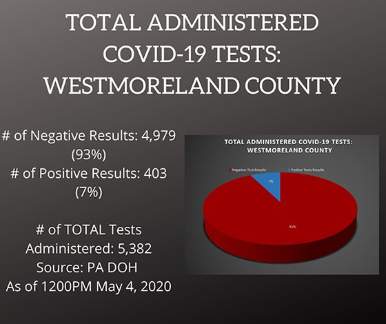 Testing COVID-19 Cases Westmoreland County PA May 4, 2020