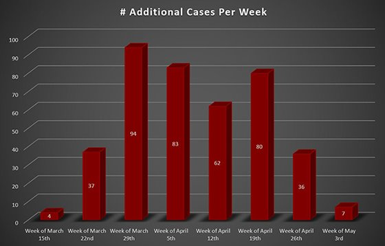 Weekly Increase COVID-19 Cases Westoreland County, PA