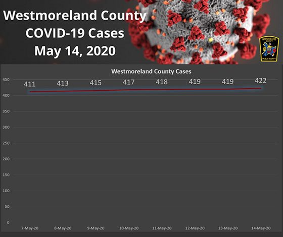 Westmoreland County PA COVID-19 Cases May 14, 2020