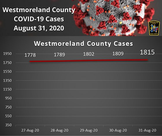 Westmoreland County COVID-19 Daily Increase beginning August 27, 2020