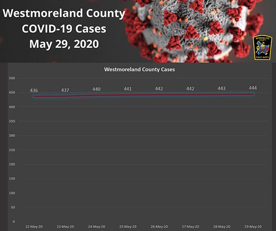 Westmoreland County COVID19 Cases May 29, 2020