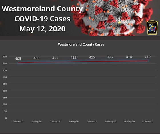Westmoreland County PA COVID19 Cases May 12, 2020