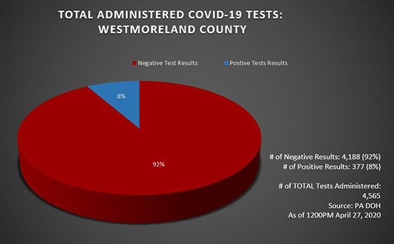 Testing COVID-19 Cases Westmoreland County Apr 27, 2020