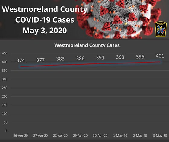 Westmoreland County PA COVID-19 Cases May 3, 2020