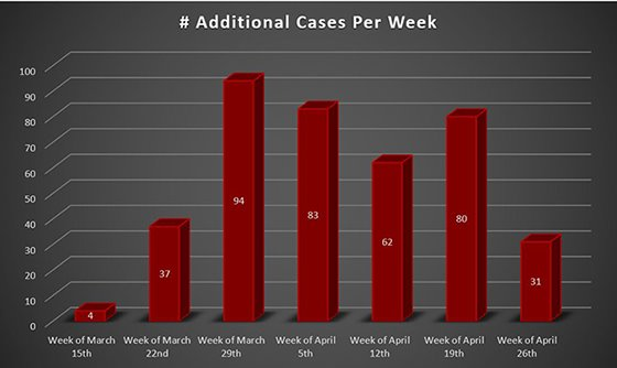 Weekly Increase in COVID-19 cases Westmoreland County PA
