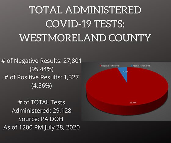 Testing COVID-19 Cases Westmoreland County, PA July 28, 2020