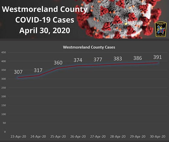 Westmoreland County PA COVID-19 Cases Apr 30, 2020