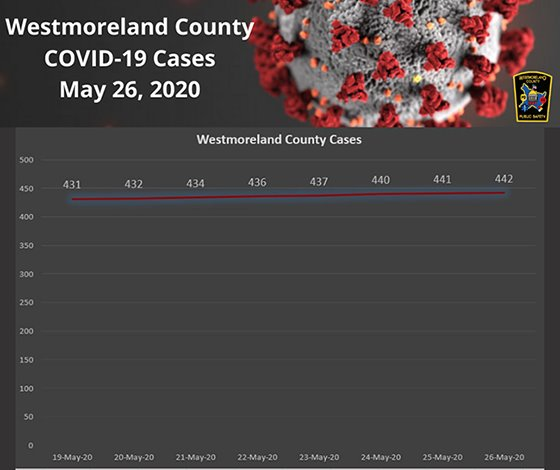 Westmoreland County PA COVID-19 Cases May 26, 2020