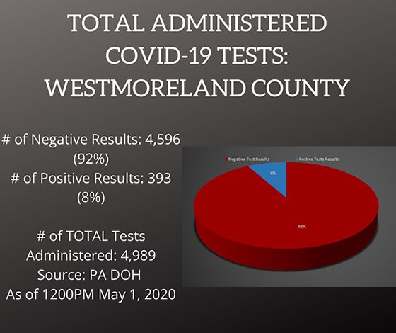 Testing COVID-19 Cases Westmoreland County, PA