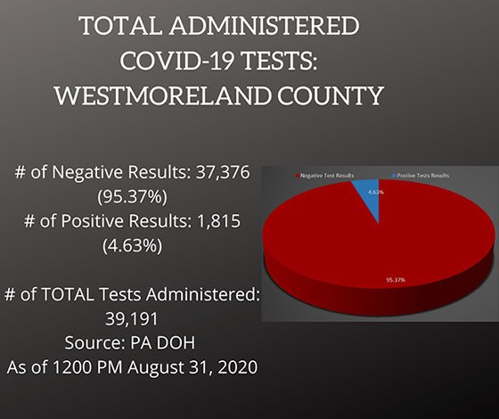 Testing COVID-19 Cases Westmoreland County, PA August 31, 2020