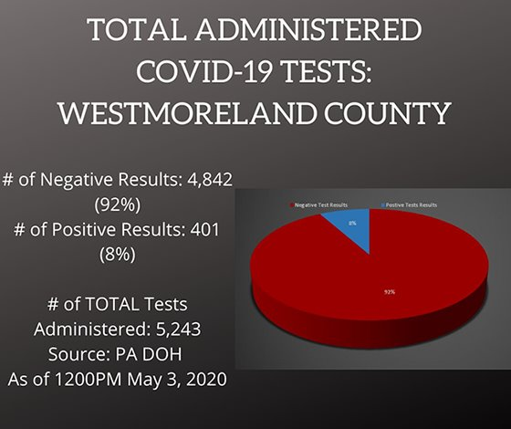 COVID-19 Testing in Westmoreland County as of May 3, 2020
