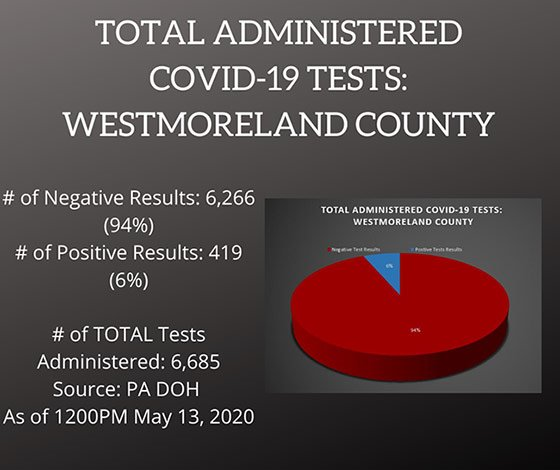 Testing COVID19 Cases in Westmoreland County, PA as of May 13, 2020
