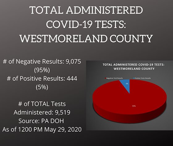Testing COVID-19 Cases in Westmoreland County PA May 29, 2020