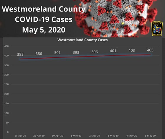 Westmoreland County, PA COVID-19 Cases May 5, 2020