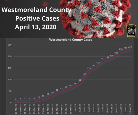 Westmoreland County, PA COVID-19 Cases April 13, 2020