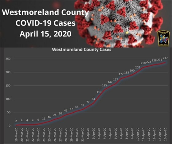Westmoreland County PA COVID-19 Cases April 15, 2020