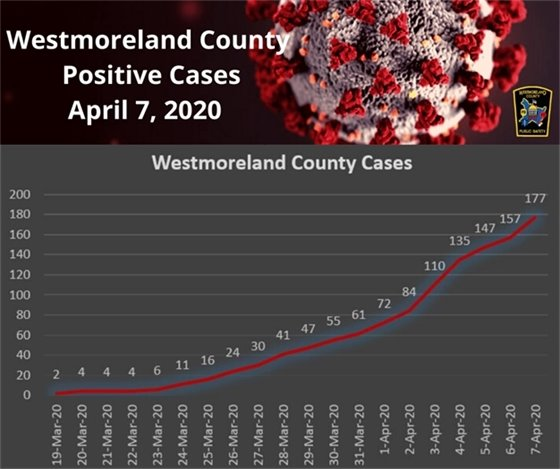 Westmoreland County COVID-19 Cases Infograph April 7, 2020