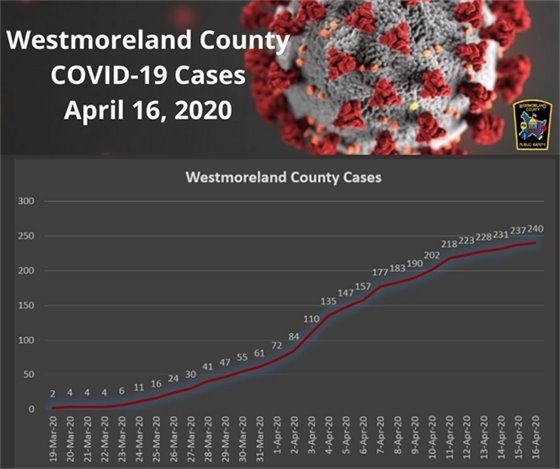Westmoreland County, PA COVID-19 Cases April 16, 2020