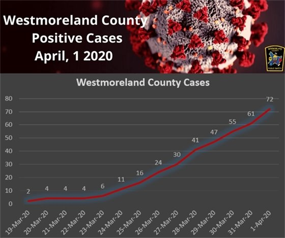 Infograph of Westmoreland County Positive Cases as of April 1, 2020